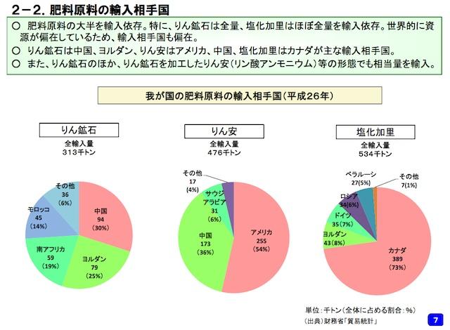 肥料の輸入状態