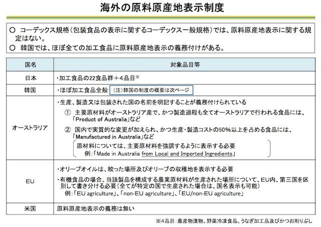 海外の原料原産地表示制度