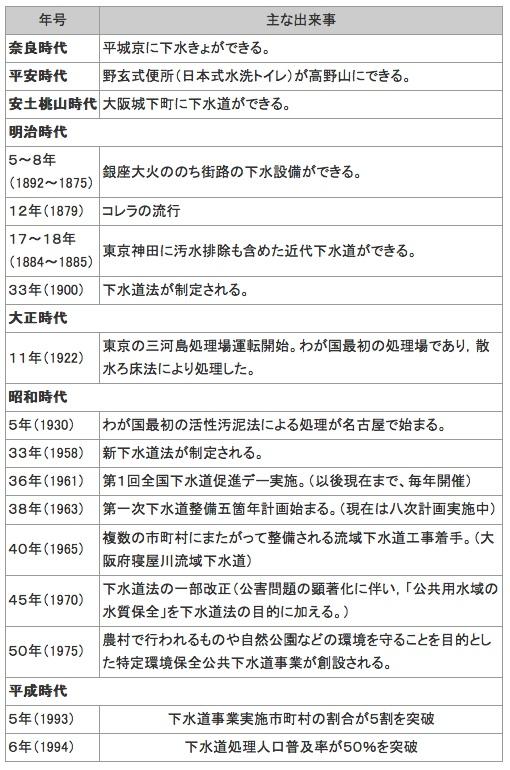 下水道の歴史日本