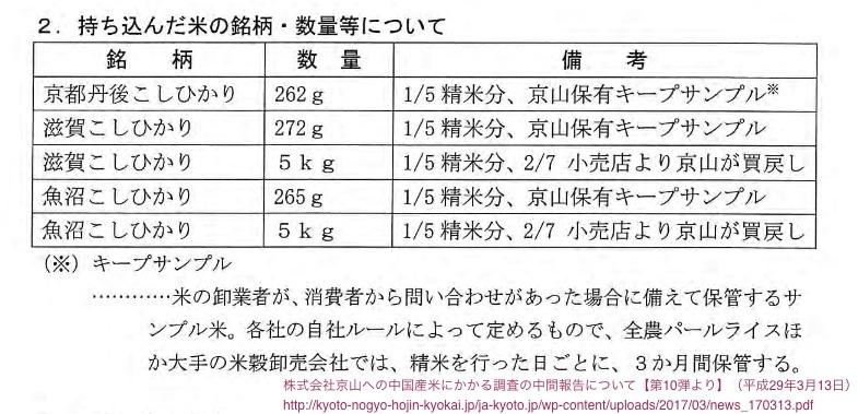 JA京都 京山中国産米混入中間報告第10段より
