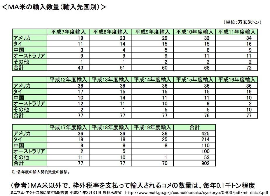 ミニマム・アクセス米に関する報告書