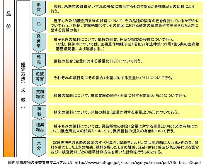 国内産農産物の検査実施マニュアル
