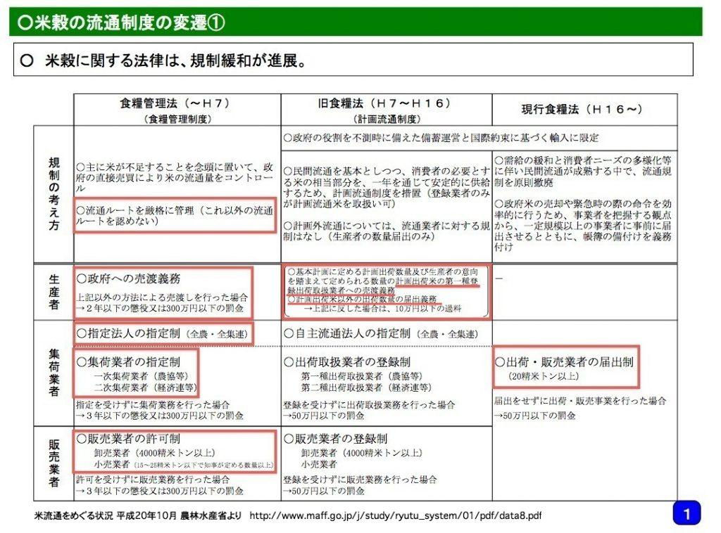 米流通をめぐる状況 農林水産省
