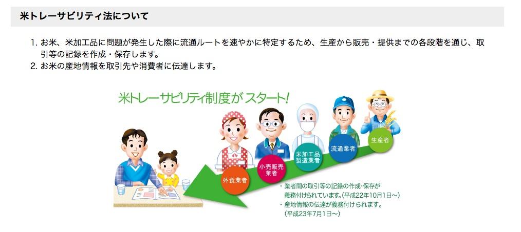 米トレーサビリティ制度