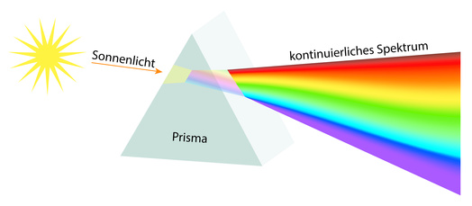 スペクトラム 光 紫外線 波長