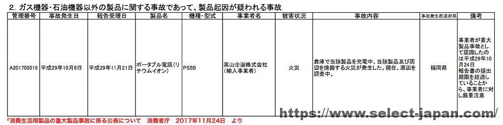 消費者庁 リコール情報