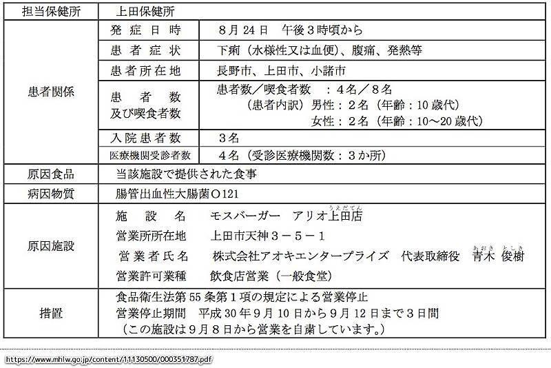 モスバーガー 食中毒 O121 厚生労働省 資料