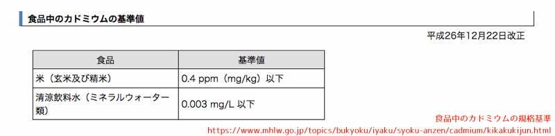 日本 カドミウム 基準値 米 水