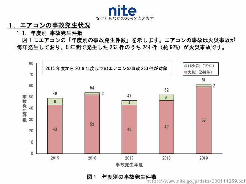 エアコン火災 NITE