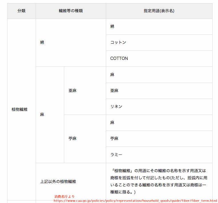 家庭用品品質表示 麻 リネン 消費者庁 ラミー