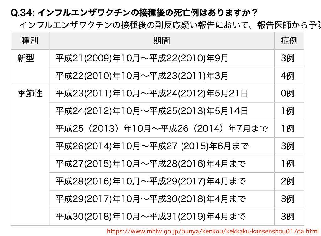インフルエンザ 死亡例 日本 厚生労働省