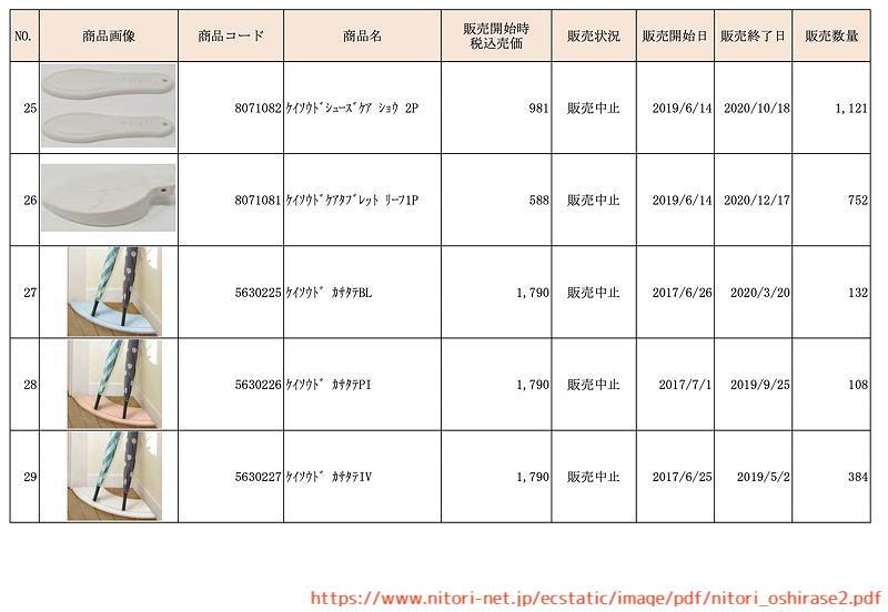 ニトリ 珪藻土 リコール 回収